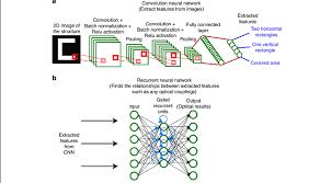 deep penetration to deep learning models