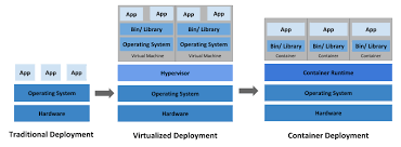 Kubernetes Operating System