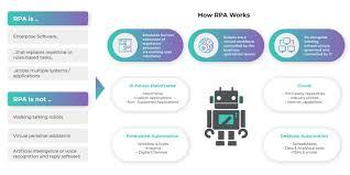 digital transformation for finance departments
