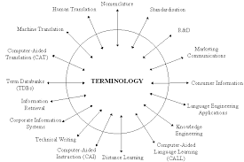 Terminological definition