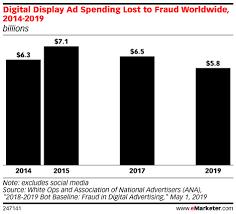 Adfraud in Display advertising