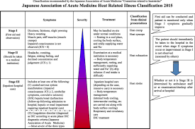 Severe heat stroke with multiple organ dysfunction