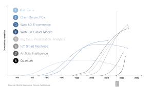 Open innovation versus combinatorial innovation in data driven environments