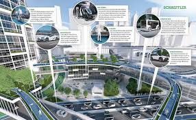 Mobilitaet in der Zukunft