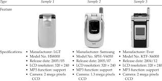 mobile phone evaluation