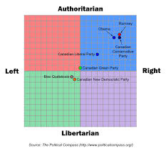 The Political -isms Compared