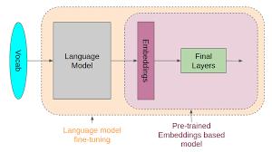 Language Modelling Artificial Intelligence