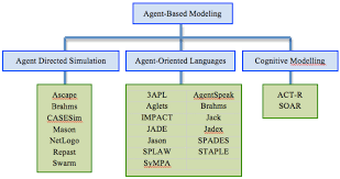 Agent-oriented programming language Artificial Intelligence