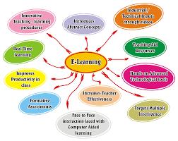 E-learning Environment Education