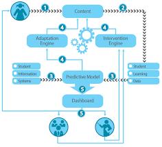 Adaptive learning system Education
