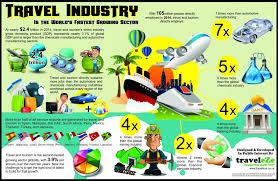 travelling Tourism Industry Elements