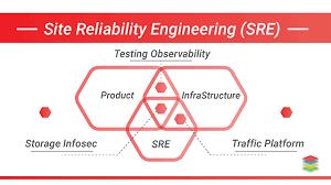 Careers in Site Reliability Engineering