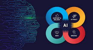 Marketing with AI