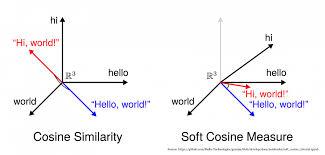 How Cosine Similarity works?